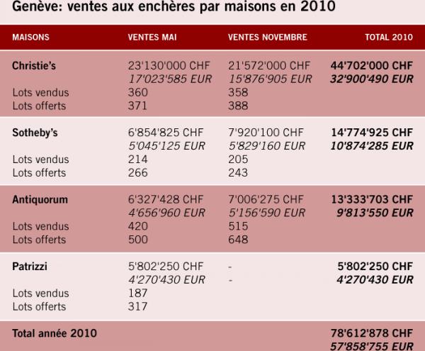 Genève: ventes aux enchères par maisons en 2010