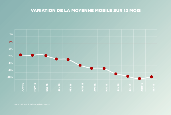 161020_FHH_infographics_September_movingaverage_FR