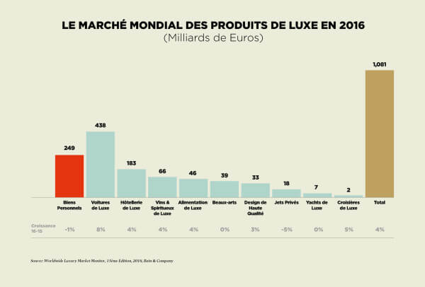 161102_FHH_infographics_Bain_global_luxury_2016_FR