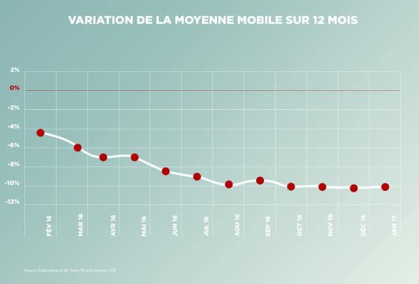Statistiques: variation de la moyenne mobile sur 12 mois