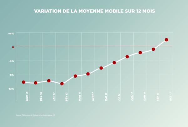Variation de la moyenne mobile sur 12 mois