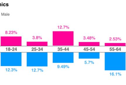 graph3a
