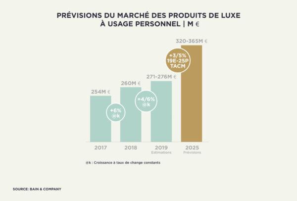 Prévisions du marché des produits de luxe à usage personnel (M€)