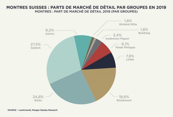 Montres suisses: parts de marché de détail par groupes en 2019